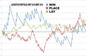 final-lucrative-graph